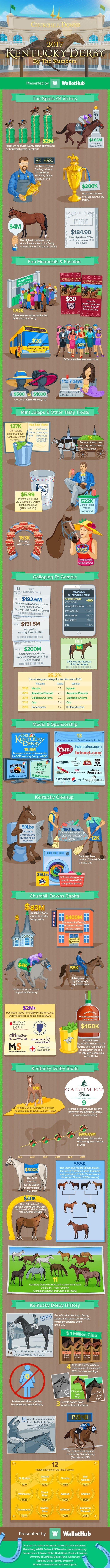 2017-kentucky-derby-by-the-numbers-v5_opt