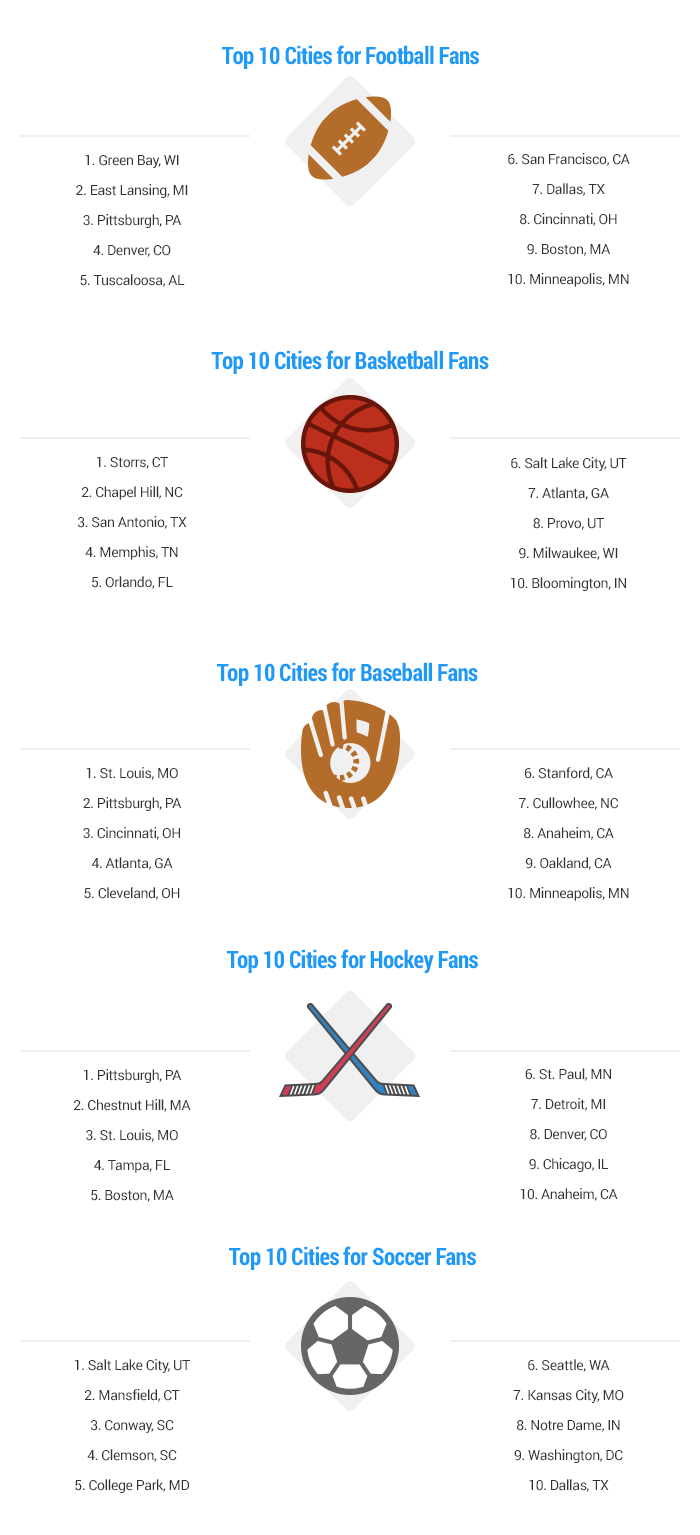best-cities-for-sports-fans-overall-artwork